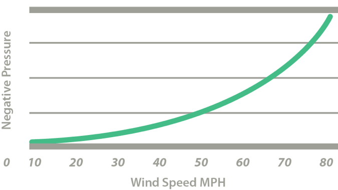 V2T wind speed roof system graph
