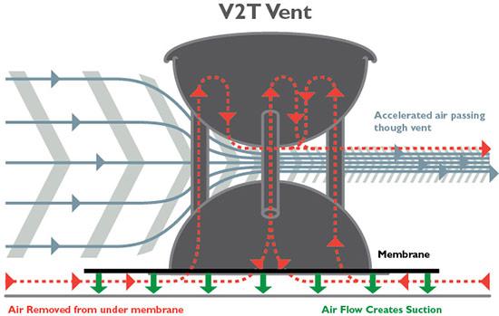 V2T vent graph